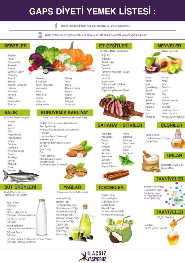Gaps Diyeti Gıda Listesi